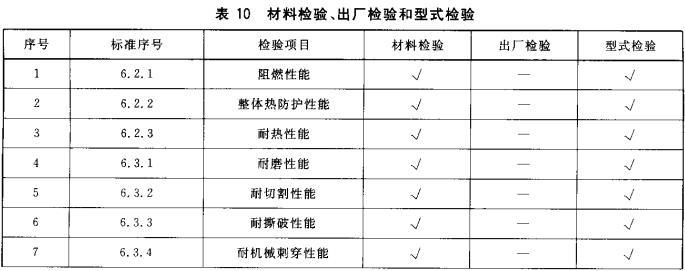 表10 材料检验、出厂检验和型式检验