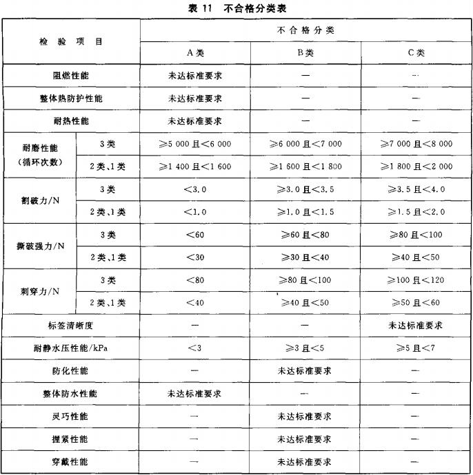 表11 不合格分类表