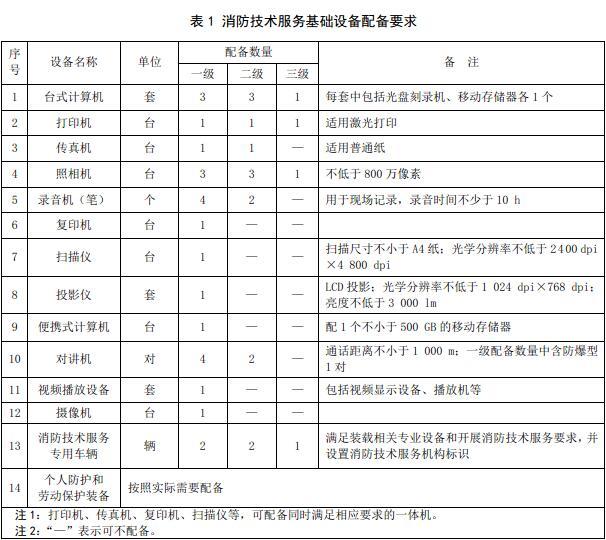 表1 消防技术服务基础设备配备要求