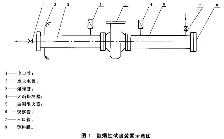 图1 阻爆性试验装置示意图
