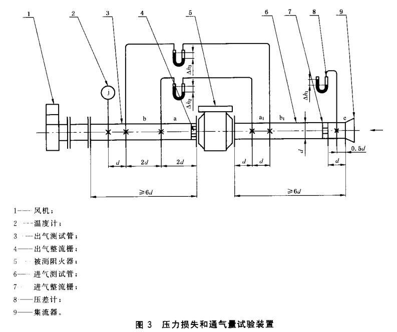 图3 压力损失和通气量试验装置