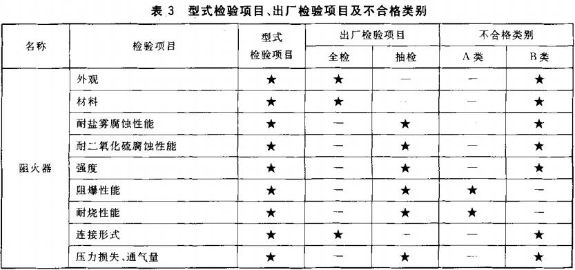 表3 型式检验项目、出厂检验项目及不合格类别