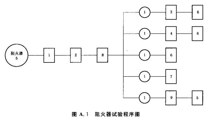 图A.1 阻火器试验程序图