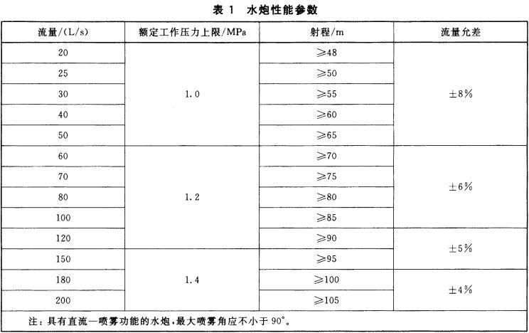 表1 水炮性能参数