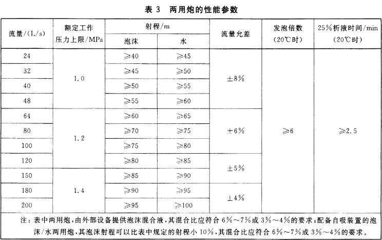 表3 两用炮的性能参数