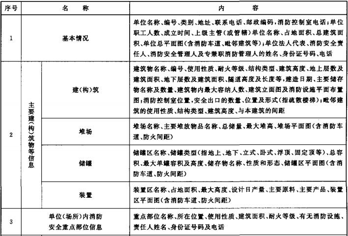 表B.1 消防安全管理信息