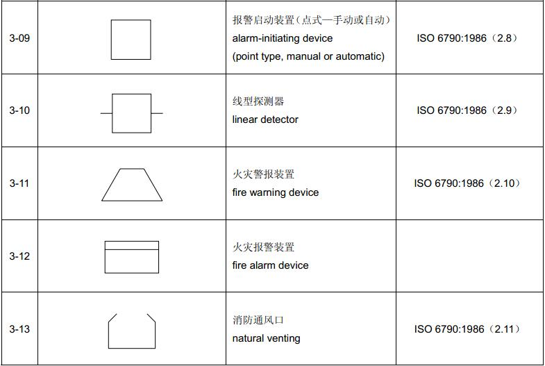 表1 基本符号