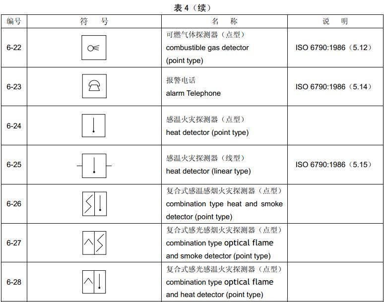 表4 组合图形符号