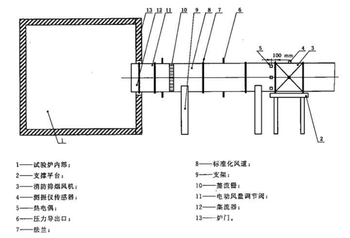 图2 高温状态消防排烟风机空气动力性能试验(标准化风道)示意图