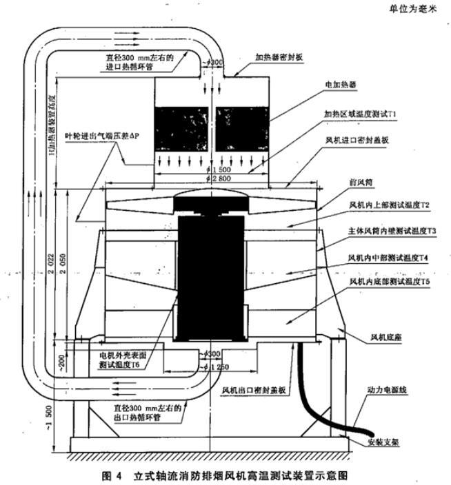 图4 立式轴流消防排烟风机高温测试装置示意图