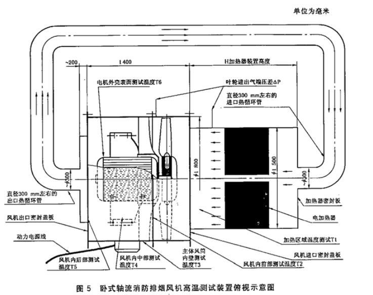 图5 卧式轴流消防排烟风机高温测试装置俯视示意图