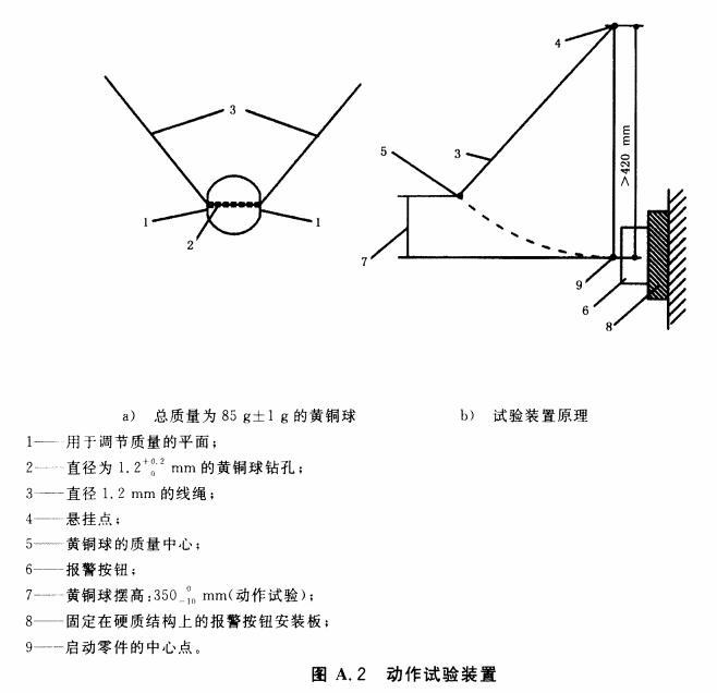 图A.2 动作试验装置