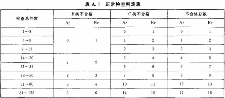表A.1 正常检查判定表