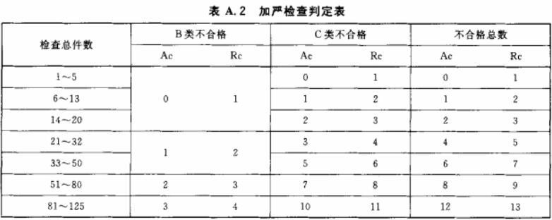表A.2 加严检查判定表
