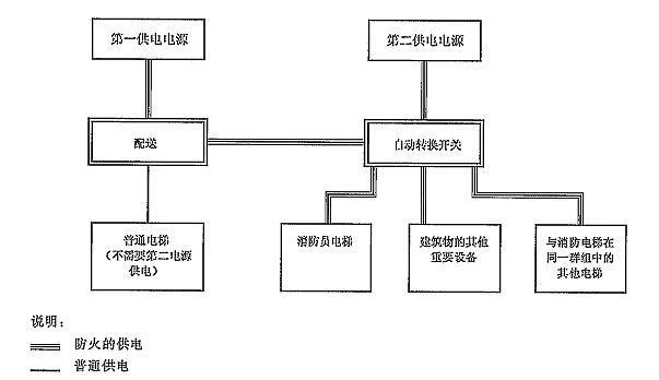 图C.1 消防电梯供电电源示例