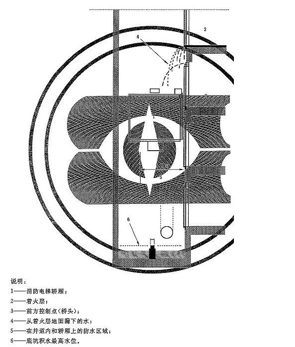图D.1 电气设备的防水保护