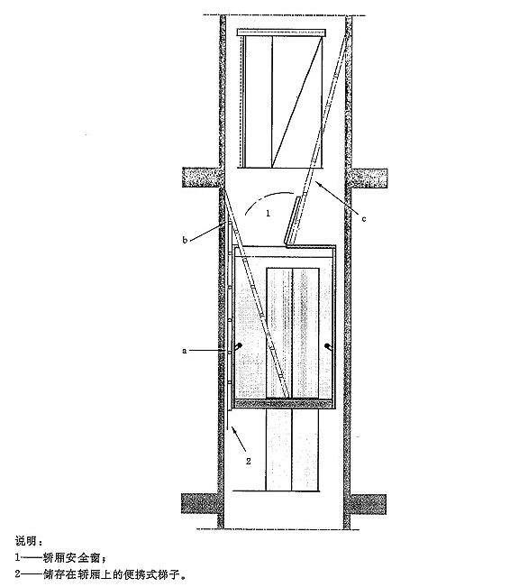 图G.1 利用储存在轿厢上的便携式梯子从消防电梯外救援