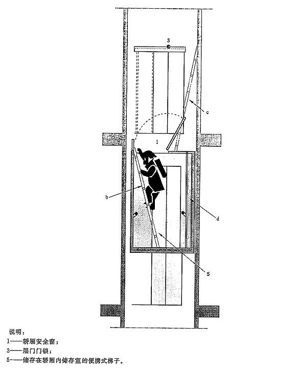 图G.3 利用轿厢内储存室的便携式梯子自救
