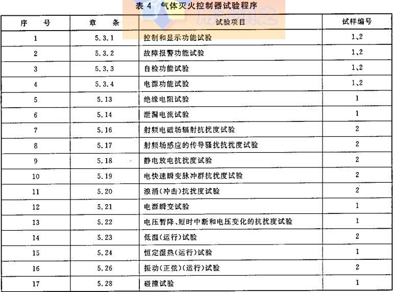 表4 气体灭火控制器试验程序