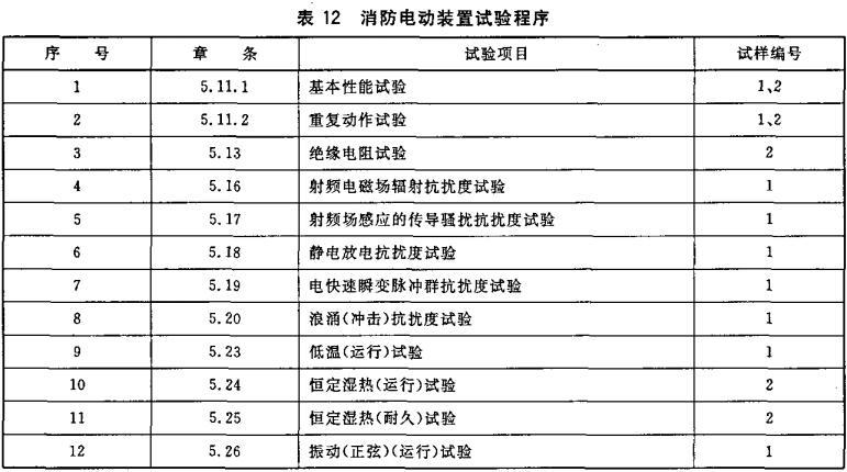 表12 消防电动装置试验程序