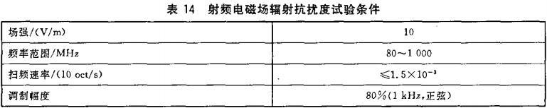 表14 射频电磁场辐射抗扰度试验条件