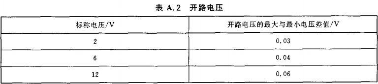表A.2 开路电压