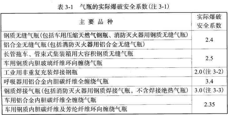 表3-1 气瓶的实际爆破安全系数(注3-1)