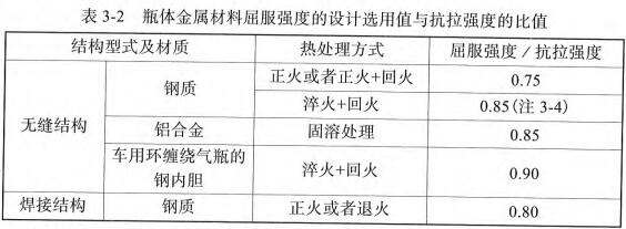 表3-2 瓶体金属材料屈服强度的设计选用值与抗拉强度的比值