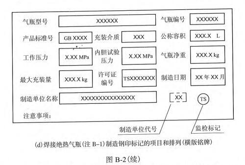 图B-2 制造钢印标记的项目和排列