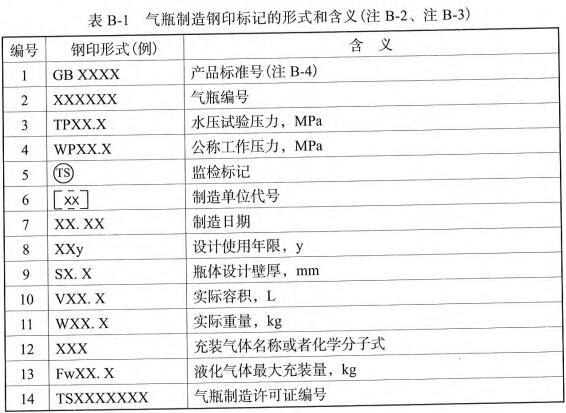 表B-1 气瓶制造钢印标记的形式和含义(注B-2、注B-3)