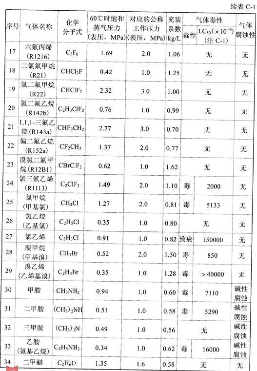 表C-1 低压液化气体的饱和蒸气压力、充装系数及物性
