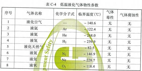 表C-4 低温液化气体物性参数
