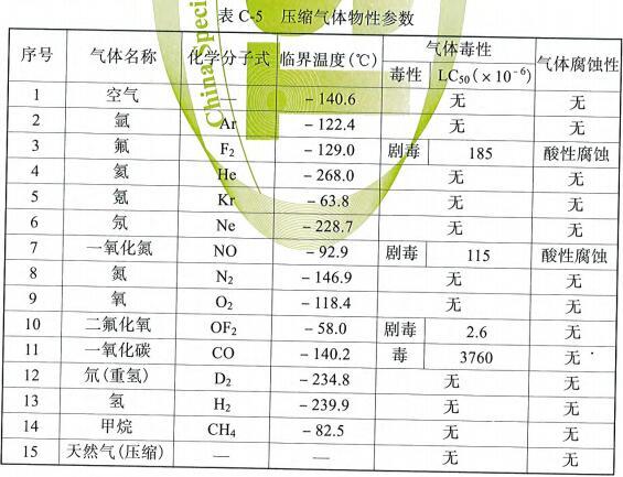 表C-5 压缩气体物性参数