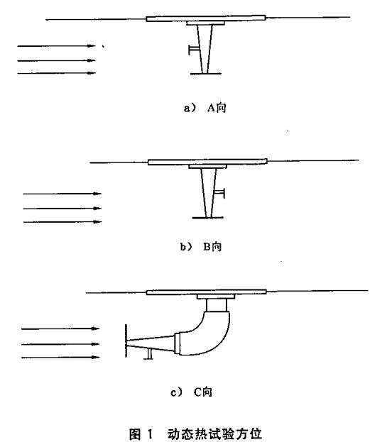 图1 动态热试验方位