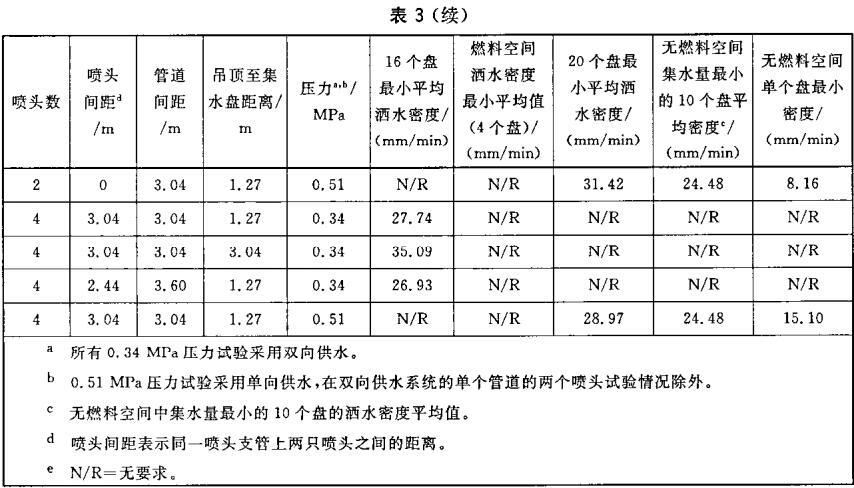 表3 ESFR喷头布水要求