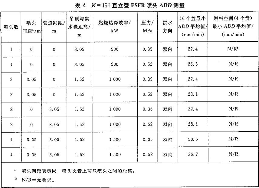 表4 K=161直立型ESFR喷头ADD测量