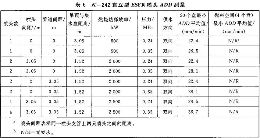 表6 K=242直立型ESFR喷头ADD测量