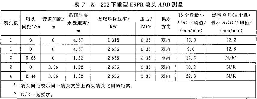 表7 K=202下垂型ESFR喷头ADD测量