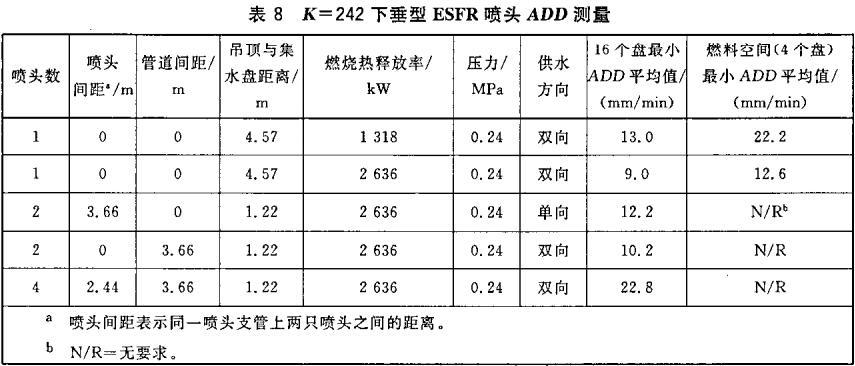 表8 K=242下垂型ESFR喷头ADD测量