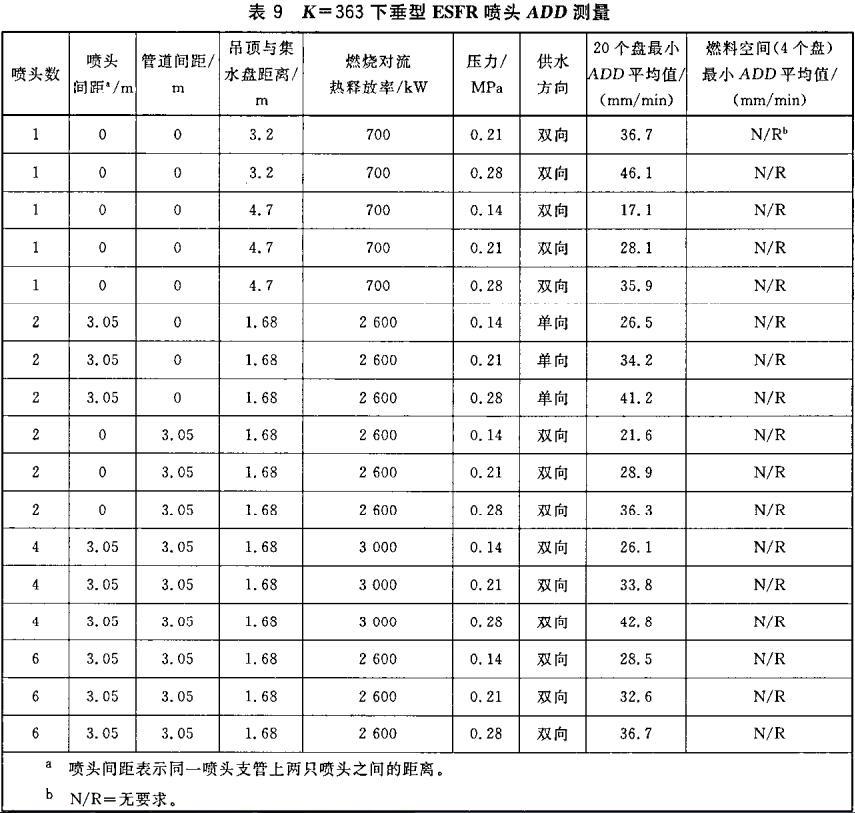 表9 K=363下垂型ESFR喷头ADD测量