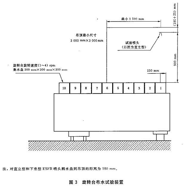 图3 旋转台布水试验装置