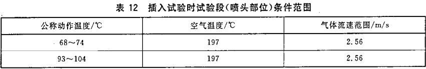 表12 插入试验时试验段(喷头部位)条件范围