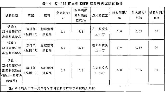 表14 K=161直立型ESFR喷头灭火试验的条件