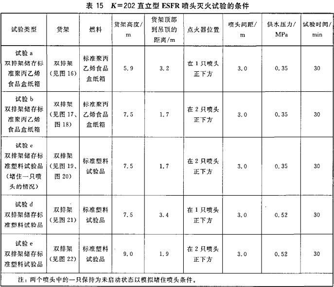 表15 K=202直立型ESFR喷头灭火试验的条件