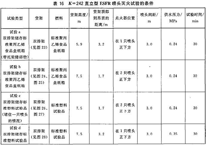 表16 K=242直立型ESFR喷头灭火试验的条件