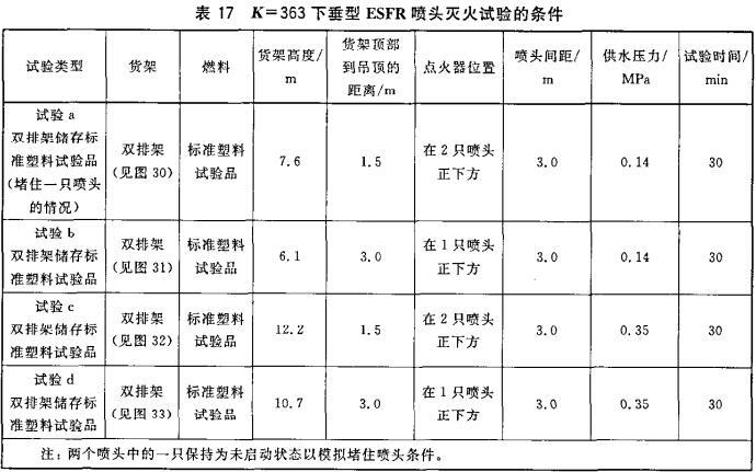 表17 K=363下垂型ESFR喷头灭火试验的条件