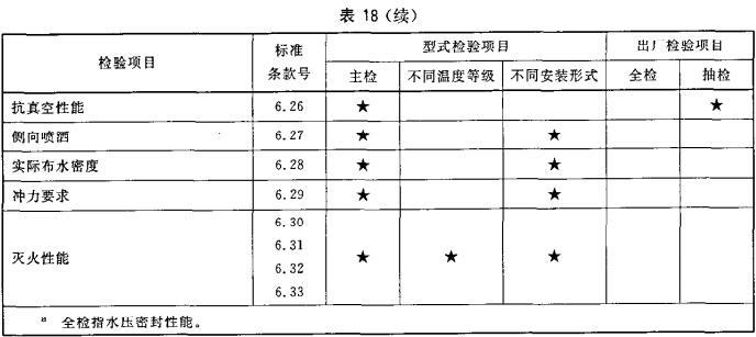 表18 出厂检验和型式检验项目
