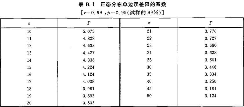 表B.1 正态分布单边误差限的系数