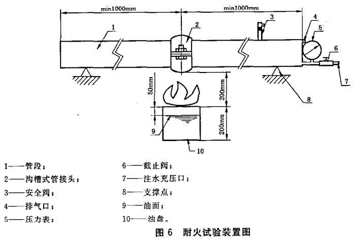 图6 耐火试验装置图