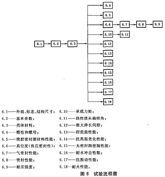 图8 试验流程图